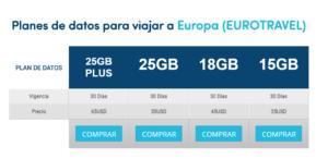 planes-de-datos-internacionales-para-europa